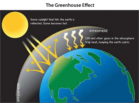 The greenhouse effect the big thaw is earths current climate at greenhouse effect ccuart Gallery